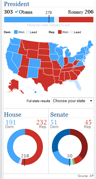 US 2012 Presidential Election Results